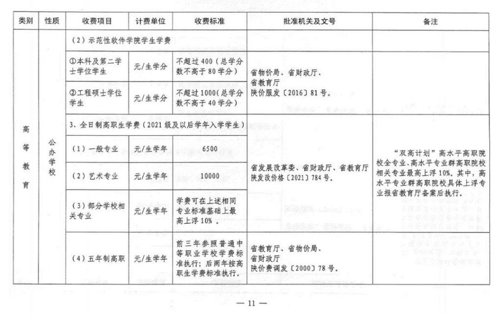 速看!2021陕西省中小学及高校最新收费标准公布!